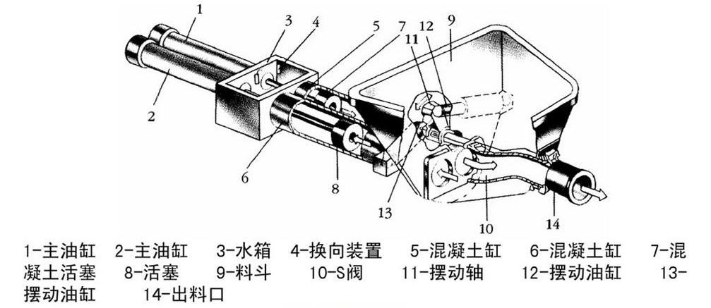 泵送湿喷机